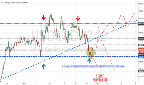 USDCAD: USD CAD is good to remain  bulish