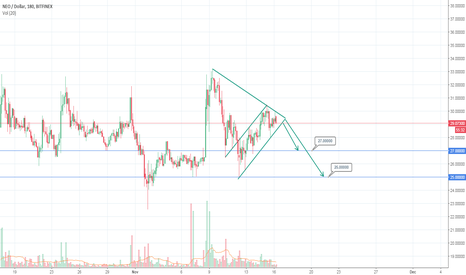 NEOUSD: NEO down trend ahead - ascending channel