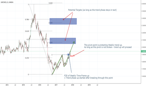 GBPNZD: Trend phase up of w1 as long as the pivot point is not broken