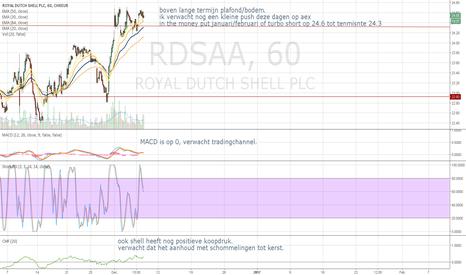 RDSA: RDSA in the money put/short