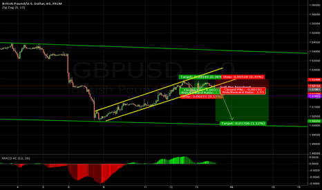 GBPUSD: GBPUSD Beginning of the end? (of this wave)