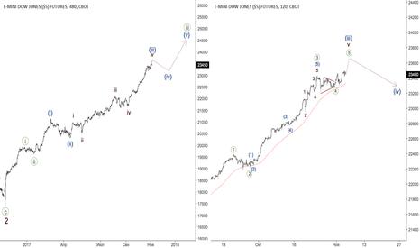 YM1!: Индекс Доу - импульс на исходе