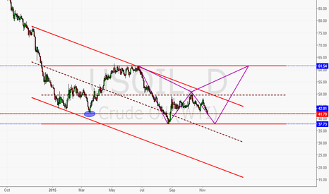 USOIL: Oil Rises With Double Bottom