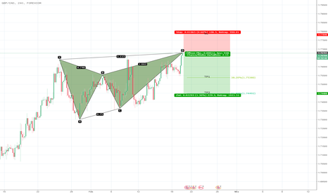 GBPCAD: GBPCAD Bearish Butterfly