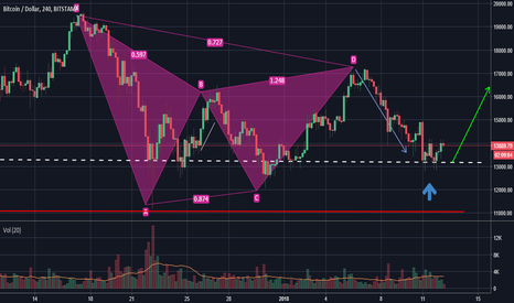 BTCUSD: BTCUSD Double Bottom