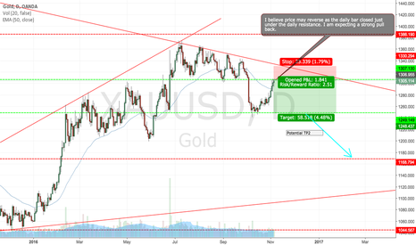XAUUSD: Gold - XAUUSD SHORT