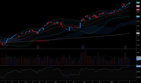 BAC: RSI is heavy right now but its just on a break out!