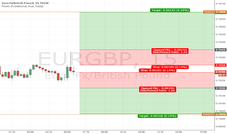 EURGBP: Today's EURGBP Asia Session breakout