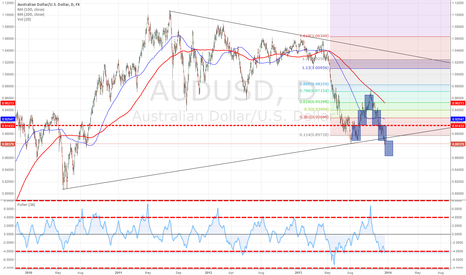 AUDUSD: Breaking of trend line. Go short.