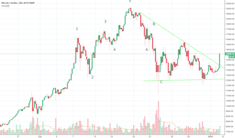 BTCUSD: BTCUSD: Time to Grow Now