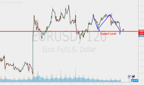 EURUSD: ABCD Pattern on EUR/USD