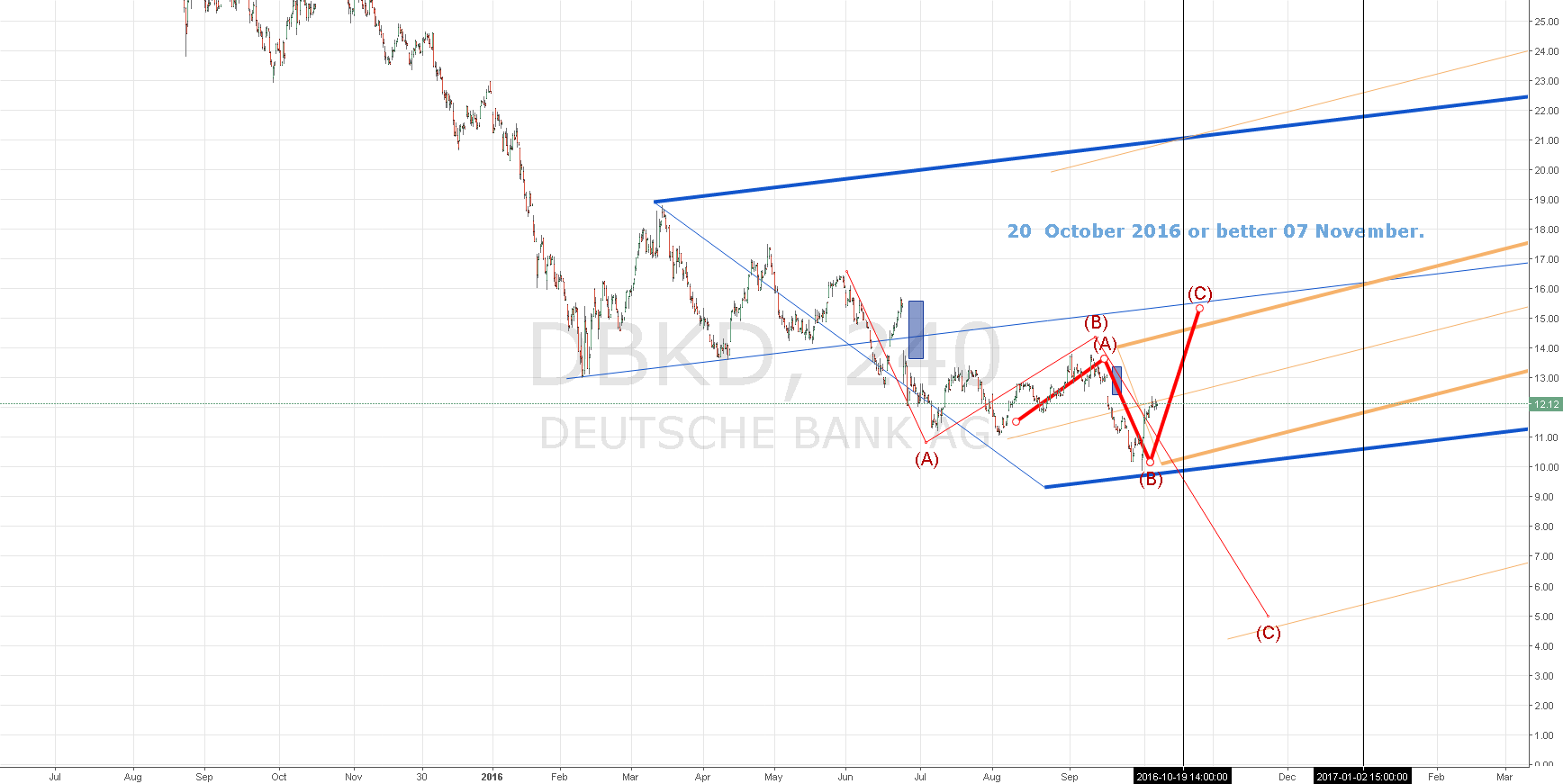 Deutcshe Bank Long18 & short04.