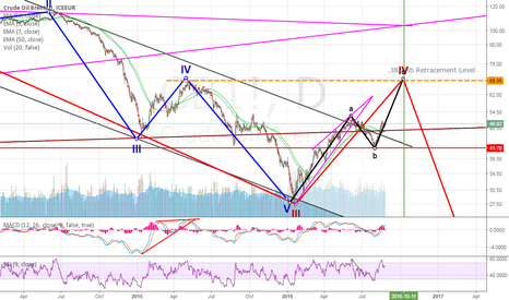 CB1!: Brent Crude : Long for 70