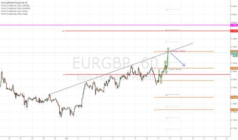 EURGBP: Short at Weekly R2 Pivot.