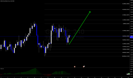 GBPCHF: GBPCHF - possibilities for a long
