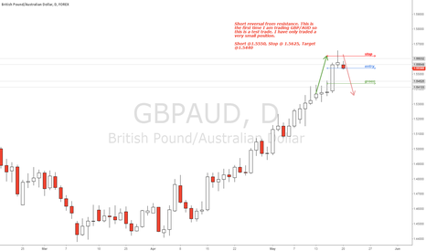 GBPAUD: GBP/AUD Daily Chart Short @ 1.5550