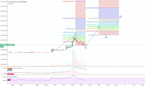 STORJBTC: STORJ/BTC - Possible Upcoming 3rd Wave, Just Watching