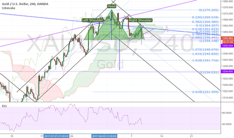 XAUUSD: GOLD; head and shoulders