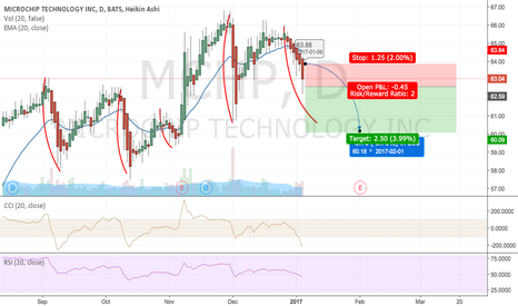 MCHP: MCHP - Easy Short