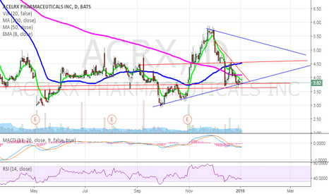 ACRX: ACRX bounce play with move over 20MA