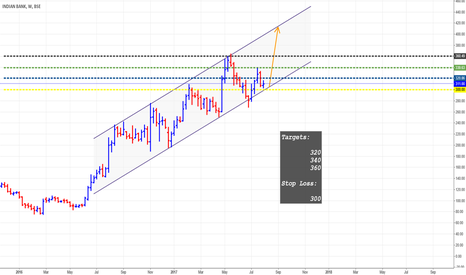 INDIANB: Indian Bank - Bullish Channel