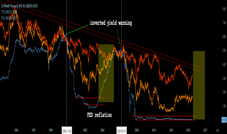 IRX: Inflation is coming?