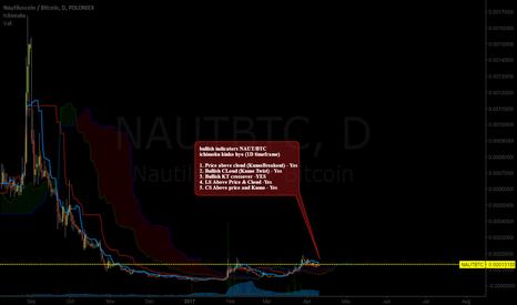 NAUTBTC: NAUT/BTC The dead shitcoin pump part 5.