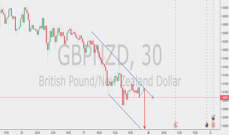 GBPNZD: Decending Channel - Wait for the bounce then short