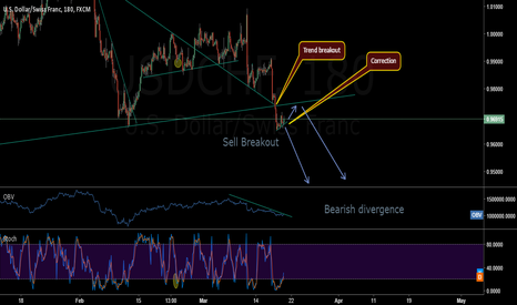 USDCHF: USDCHF BIG SELL OFF?