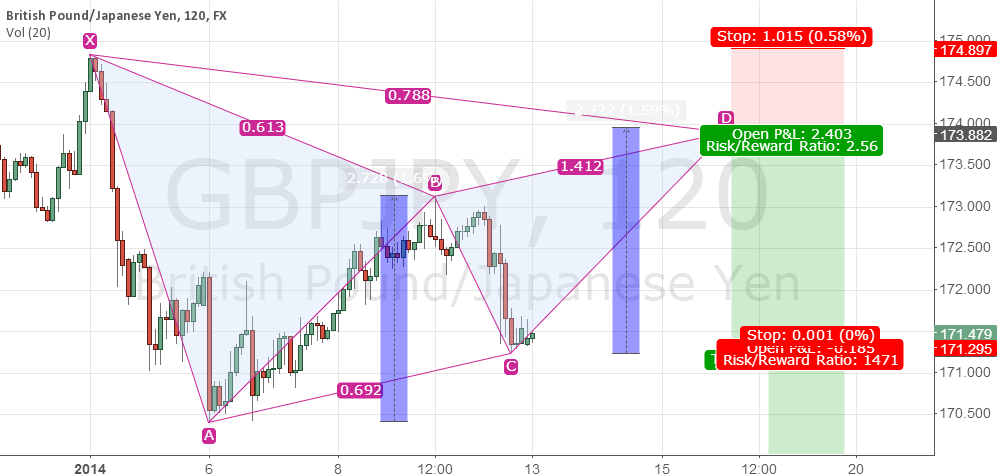 Looking for a Gartley  . . .