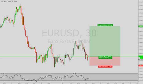EURUSD: *Trade of the Day* Long EUR/USD
