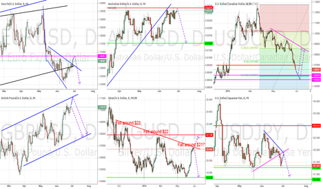 EURUSD: General Market Outlook - June 29th, 2014