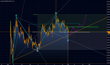 DXY: DXY Long on another view