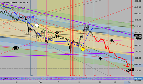 BTCUSD: That is what I think should happen