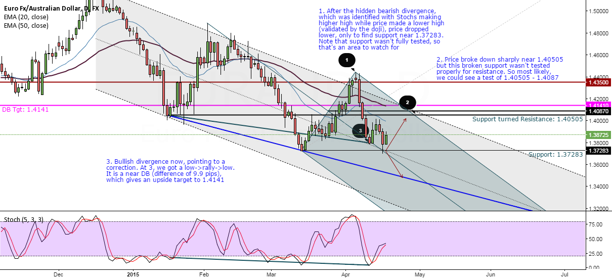 EURAUD, retracement offers new levels to short from