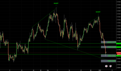 AUDUSD: AUDUSD 0.707 IS PROBABLY NOT GOING TO HOLD