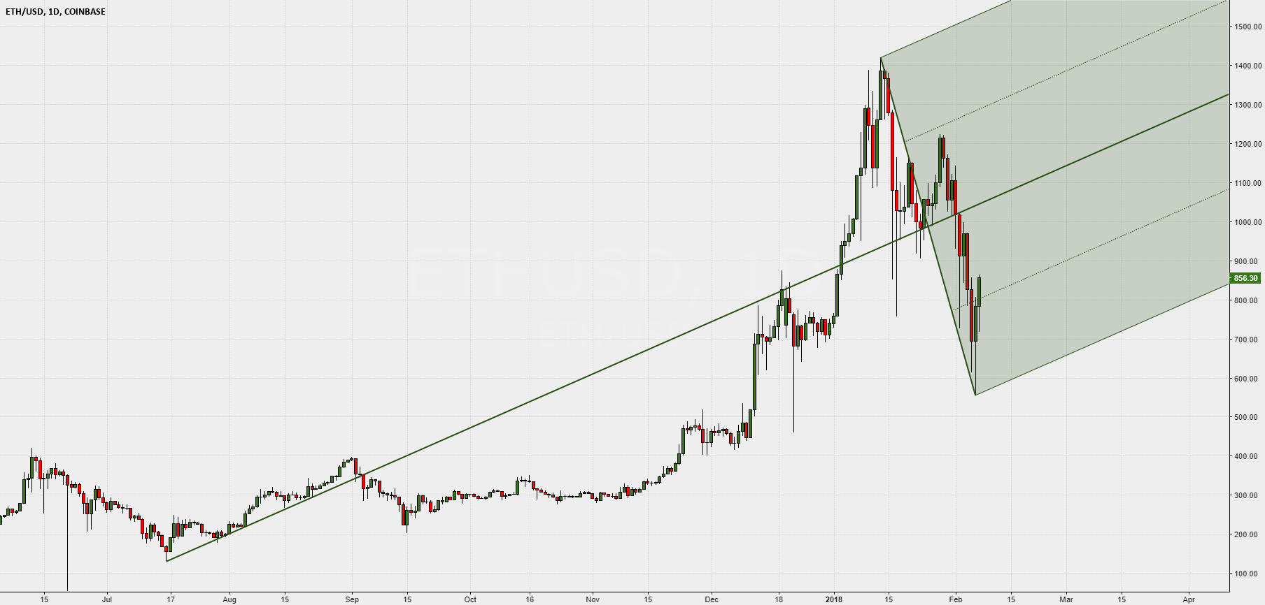 ETHUSD and Median Line