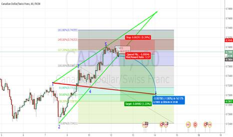 CADCHF: WolfeWave SHORT 1H Chart CAD/CHF