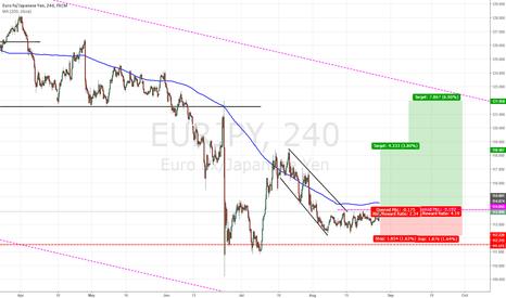 EURJPY: EUR/JPY - Long set up!