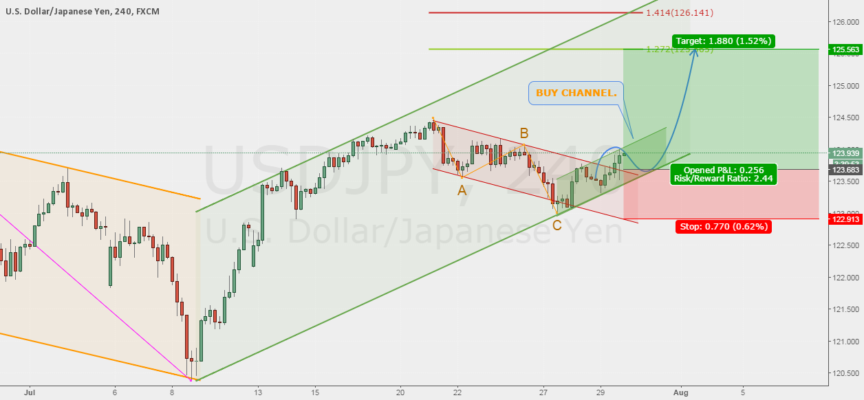 Trade #17 USDJPY - Long after breakout corrective channel