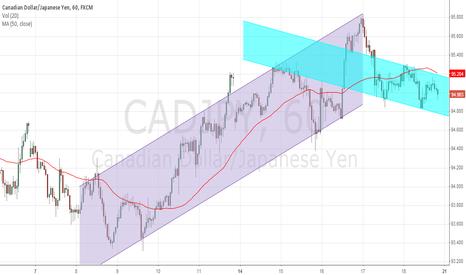 CADJPY: $cadjpy
