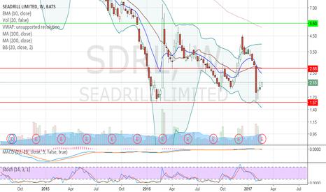SDRL: Option Play