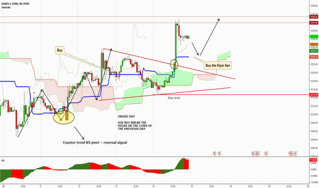 XAUUSD: Update on GOLD