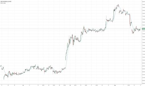 5: HSBC will be bearish in withing 2 week