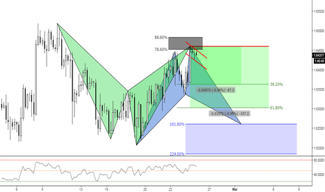 GBPCAD: (4h) Will Cad force Gbp to fall? Bearish Shark Territory