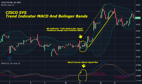 CSCO: CISCO SYS  Trend Indicator MACD And Bolinger Bands
