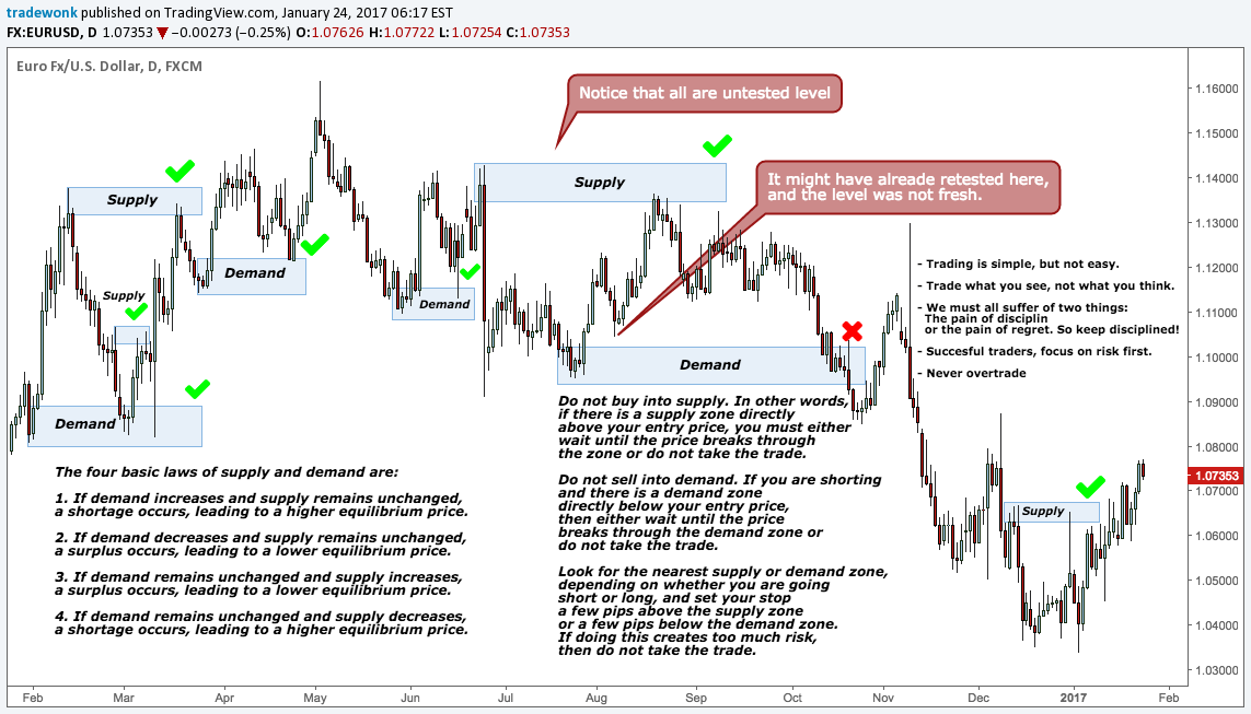 Supply and demand forex pdf free silver arrow investment management