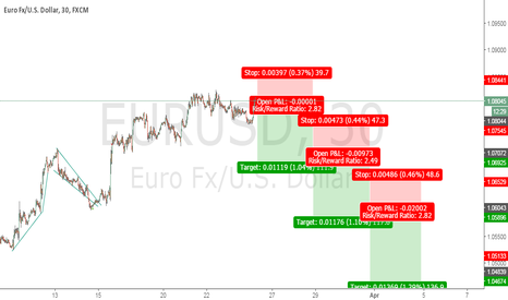 EURUSD: expecting reversal form this point