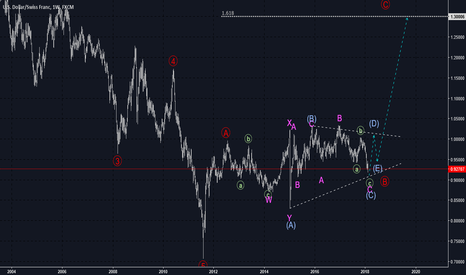 USDCHF: [USDCHF]-Wave (C) seems that is almost completed.
