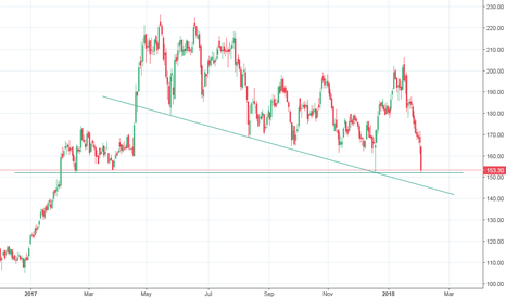 INDIACEM: INDIA CEMENTS LONG